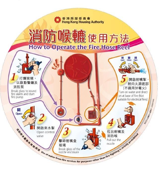 圖為公共屋邨每個消防喉轆旁展示的正確使用消防喉轆方法圖解。