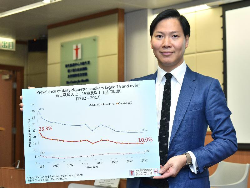 衞生署今日(三月二十二日)公布,政府最新的調查結果顯示,香港吸煙人士比率持續呈下降趨勢。衞生署控煙辦公室主管李培文醫生今日在記者會上表示,香港整體吸煙人士比率由八十年代初的23.3%持續下降至二○一七年的10.0%。